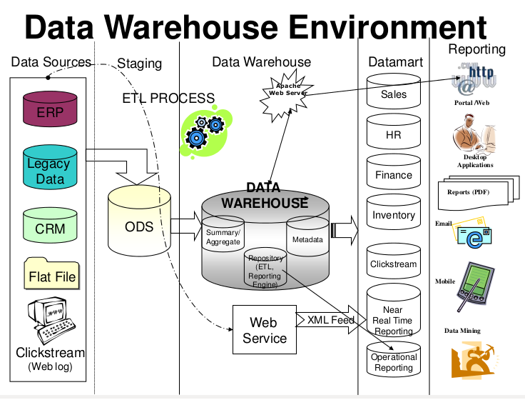 Introduction To Business Intelligence And Data Warehousing Hadoop. Data Ware House Environment. Wiring. Data Warehouse Sequence Diagrams At Scoala.co